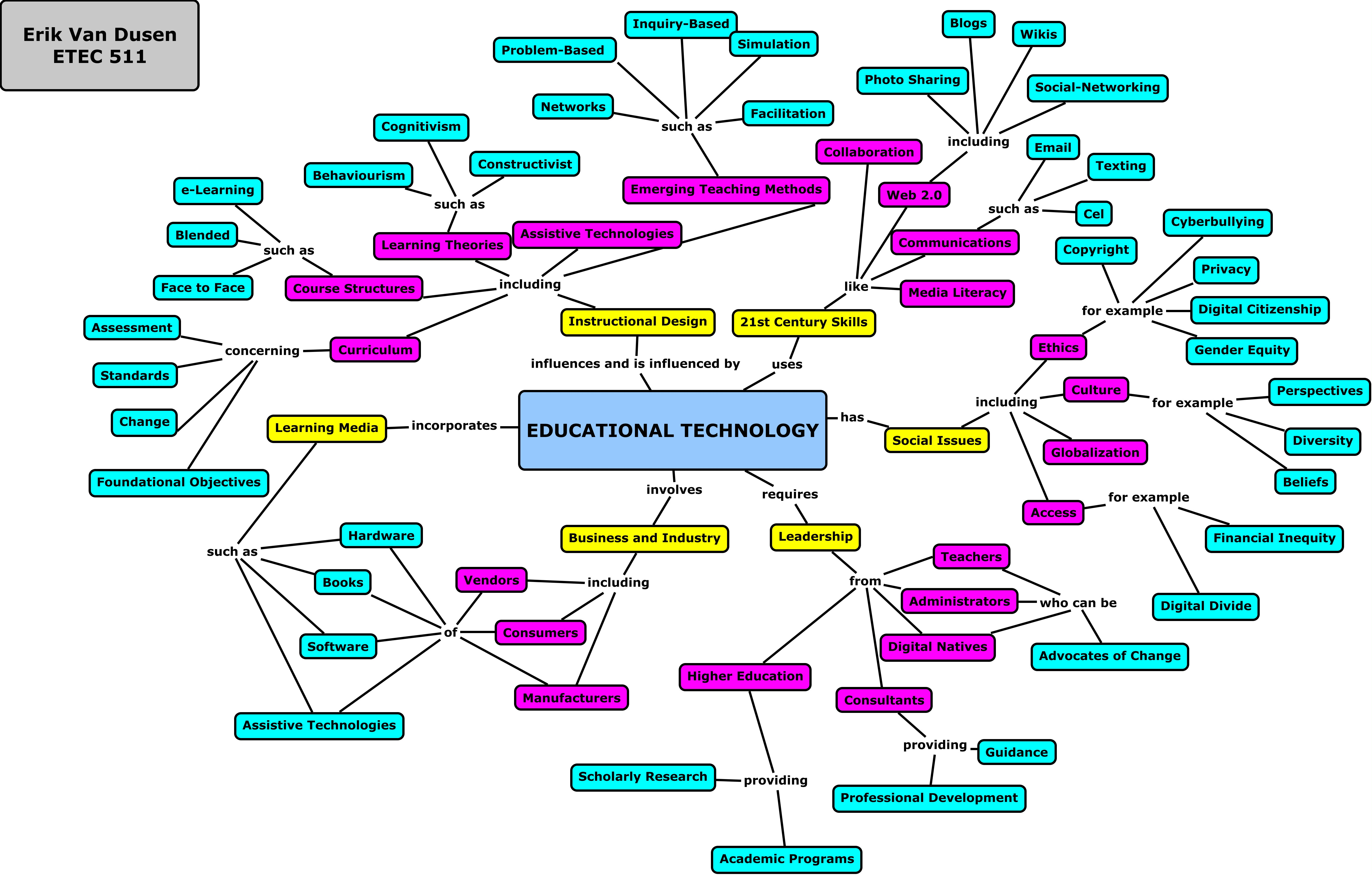 Technology Concept Map Mapping Educational Technology