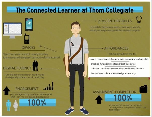 Thom Infographic